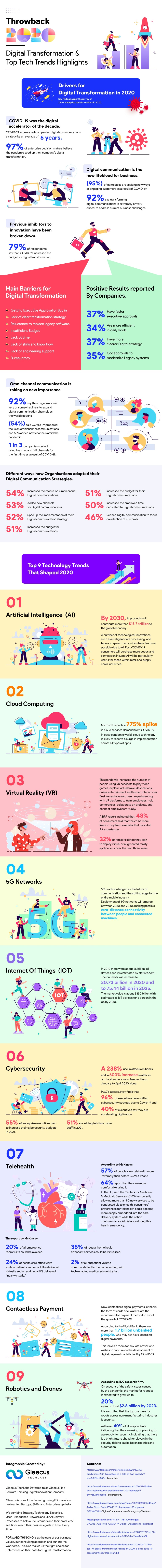 Throwback 2020 - Digital Transformation & Tech Trends